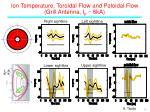 ion temperature toroidal flow and poloi dal flow grill antenna i p 6ka