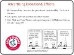advertising evolution effects