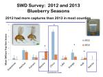 swd survey 2012 and 2013 blueberry seasons