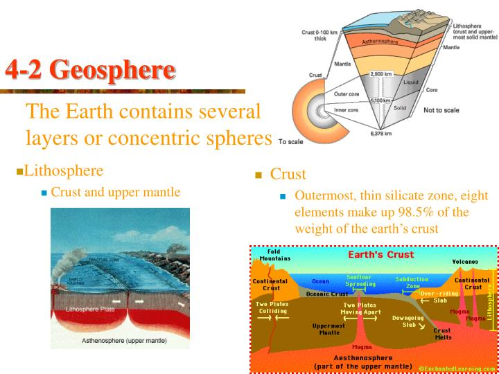 The Earth contains several                                        layers or concentric spheres