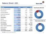 balance sheet usd