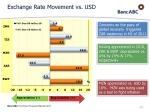 exchange rate movement vs usd