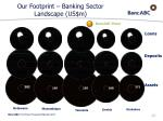 our footprint banking sector landscape us m