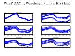 wisp day 1 wavelength nm v rrs 1 sr
