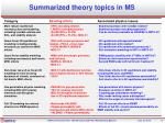 summarized theory topics in ms