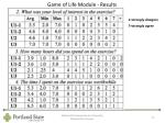 game of life module results