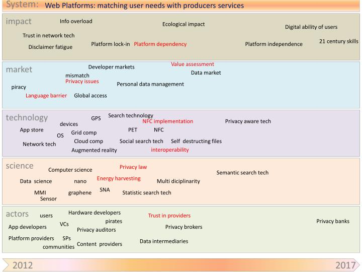 web platforms matching user needs with producers services n.
