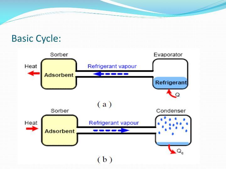 Basic Cycle: