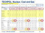 techpol nuclear coal and gas