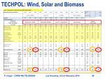 techpol wind solar and biomass