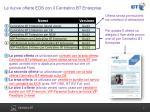 le nuove offerte eos con il centralino bt enterprise