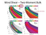 wind shear two moment bulk