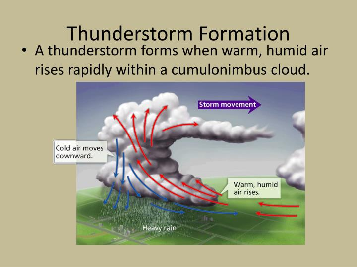 thunderstorm formation n.