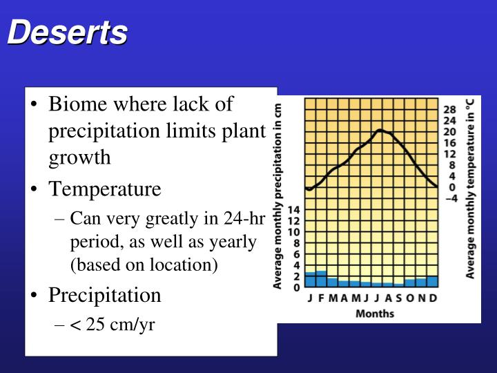 essays on biomes Biomes of the world tundra, desert   this is the earth's coldest biome sign up to view the whole essay and download the pdf for anytime access on your.