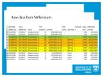 raw data from millennium