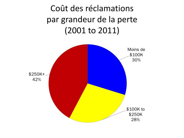 co t des r clamations par grandeur de la perte 2001 to 2011 n.
