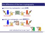 the difference of the two cryptography