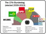 the 17th bundestag elected 2009 2013
