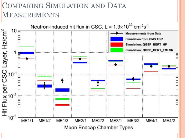 Comparing Simulation and Data Measurements