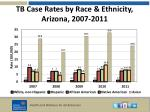 tb case rates by race ethnicity arizona 2007 2011