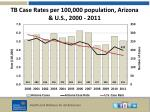 tb case rates per 100 000 population arizona u s 2000 2011