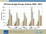 tb cases by age groups arizona 2007 2011