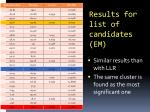 results for list of candidates em