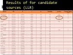 results of for candidate sources llr