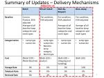 summary of updates delivery mechanisms