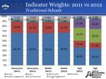 indicator weights 2011 vs 2012 traditional schools