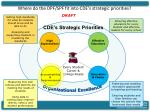 where do the dpf spf fit into cde s strategic priorities