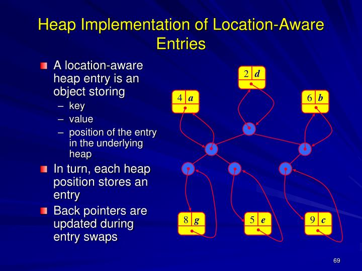 Heap Implementation of Location-Aware Entries
