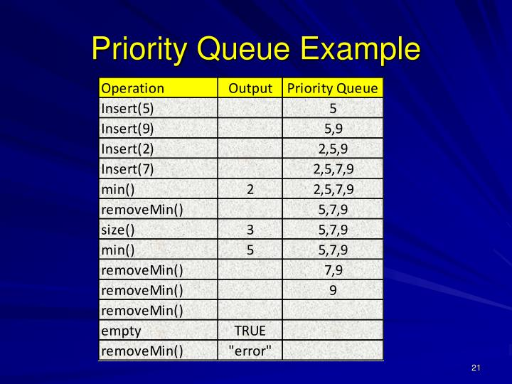 Priority Queue Example