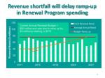 revenue shortfall will delay ramp up in renewal program spending