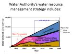 water authority s water resource management strategy includes