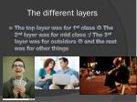 the different layers