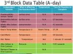 3 rd block data table a day