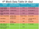 4 th block data table a day