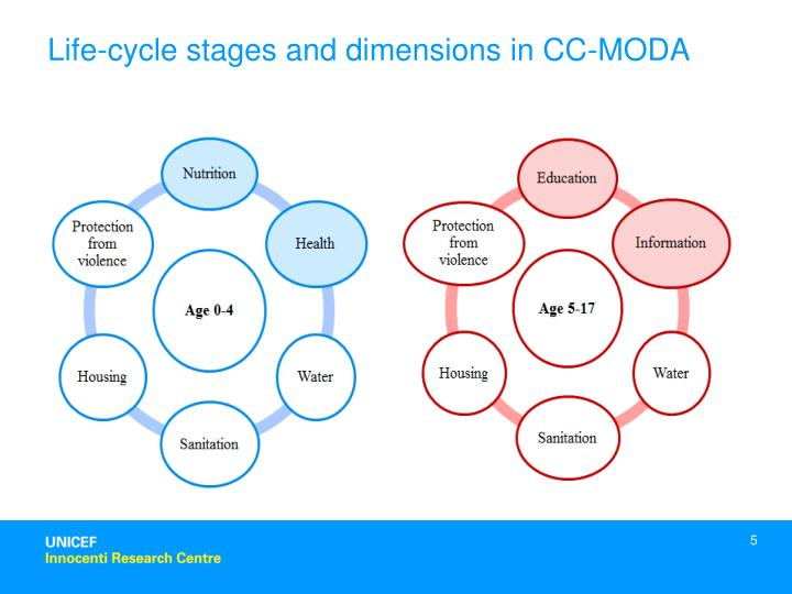 Life-cycle stages and dimensions in CC-MODA