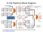 d tile pipelines block diagram
