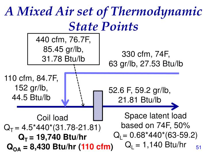 A Mixed Air set of Thermodynamic State Points