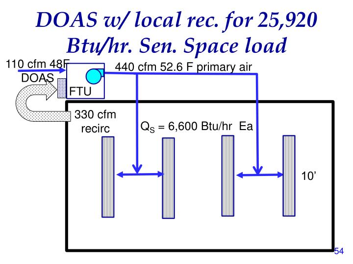 DOAS w/ local rec. for 25,920 Btu/hr. Sen. Space load