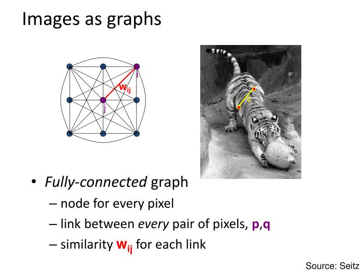 images as graphs n.