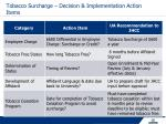 tobacco surcharge decision implementation action items