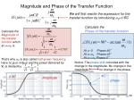 magnitude and phase of the transfer function
