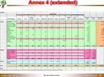 annex 4 extended