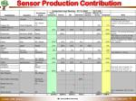 sensor production contribution
