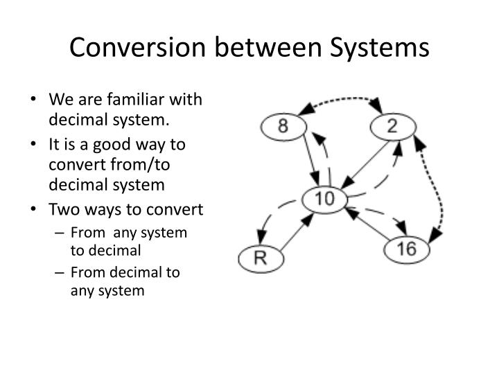 Conversion between Systems