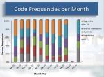 code frequencies per month