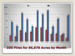 335 fires for 86 878 acres by month